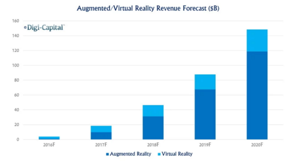 AR/VR市場