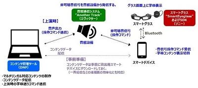DNP VR・AR活用ソリューション