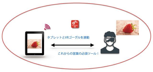 VRとタブレットを連動